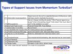 types of support issues from momentum turbosurf