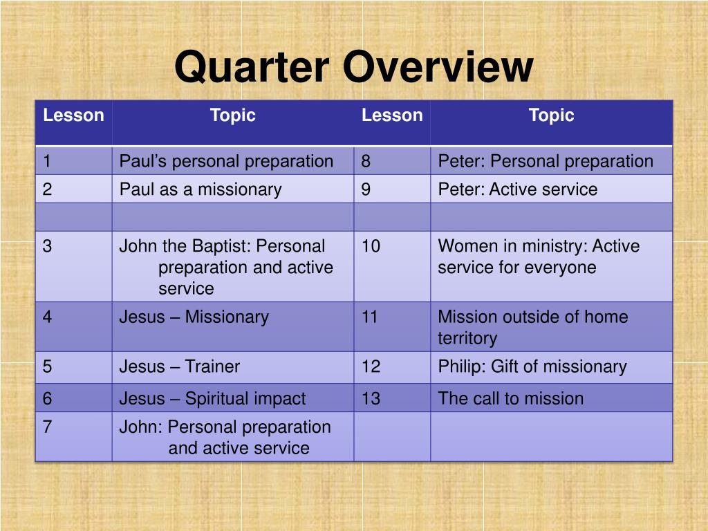 Quarter Overview
