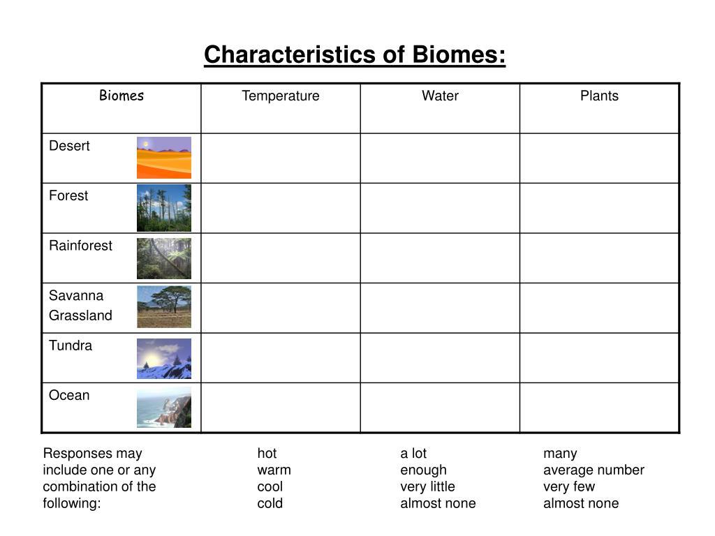 Characteristics of Biomes: