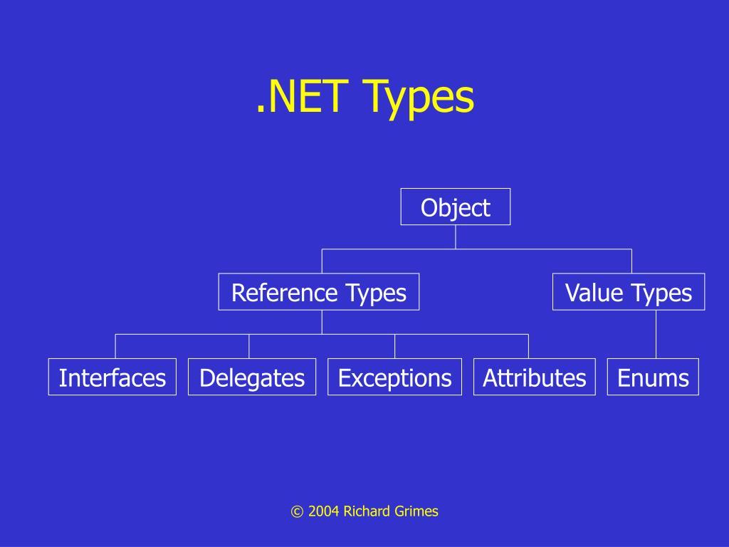 .NET Types