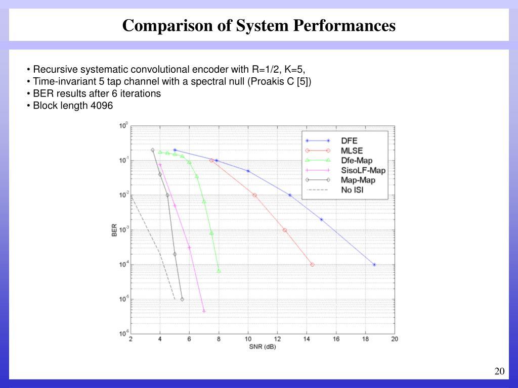Comparison of System Performances