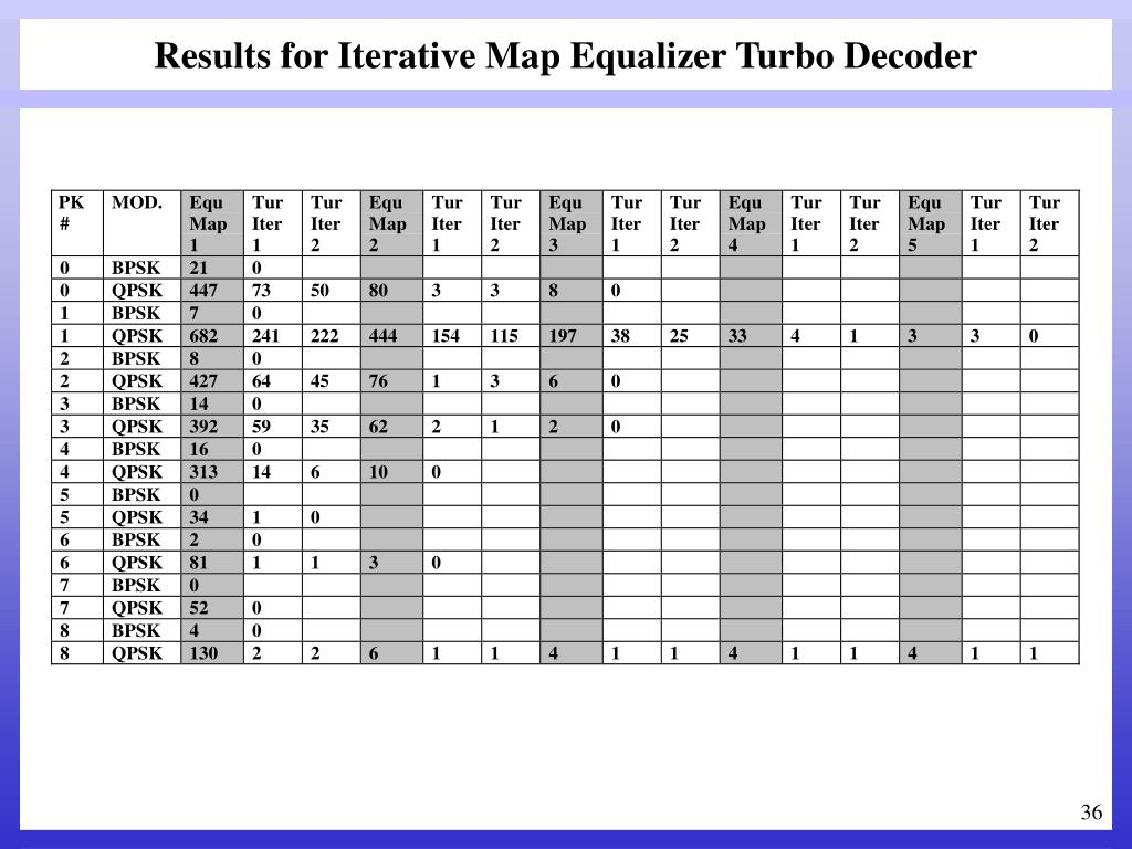 Results for Iterative Map Equalizer Turbo Decoder