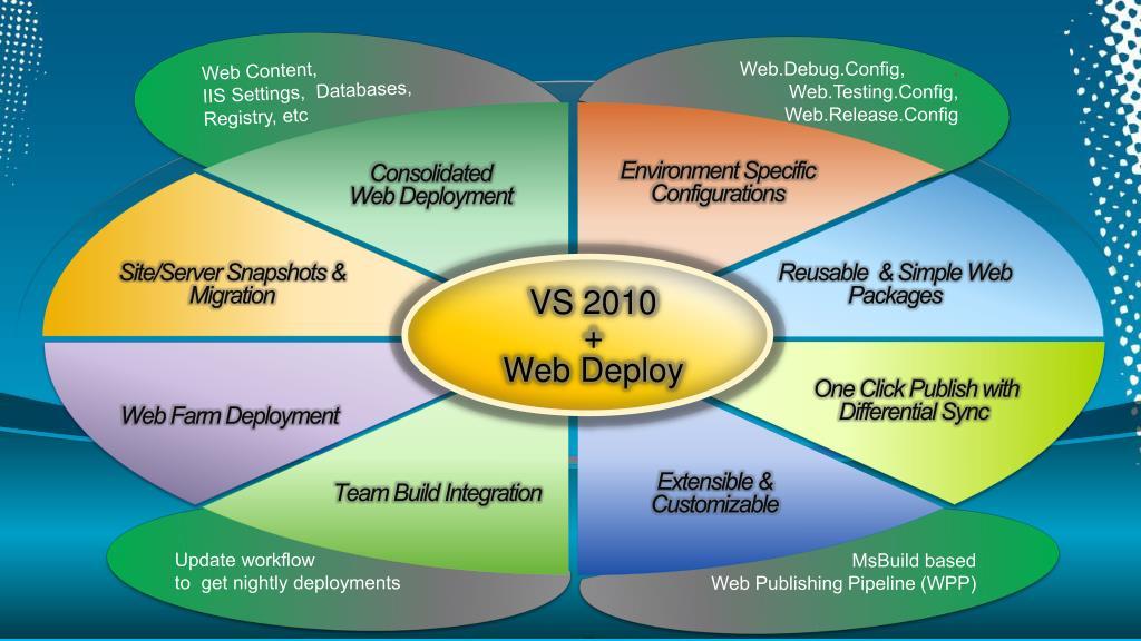 Web Content,