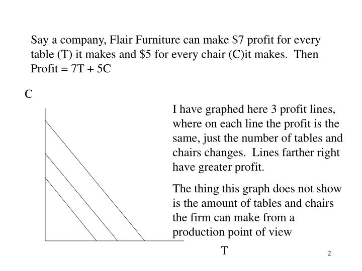 Say a company, Flair Furniture can make $7 profit for every table (T) it makes and $5 for every chai...