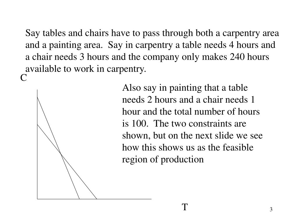 Say tables and chairs have to pass through both a carpentry area and a painting area.  Say in carpentry a table needs 4 hours and a chair needs 3 hours and the company only makes 240 hours available to work in carpentry.