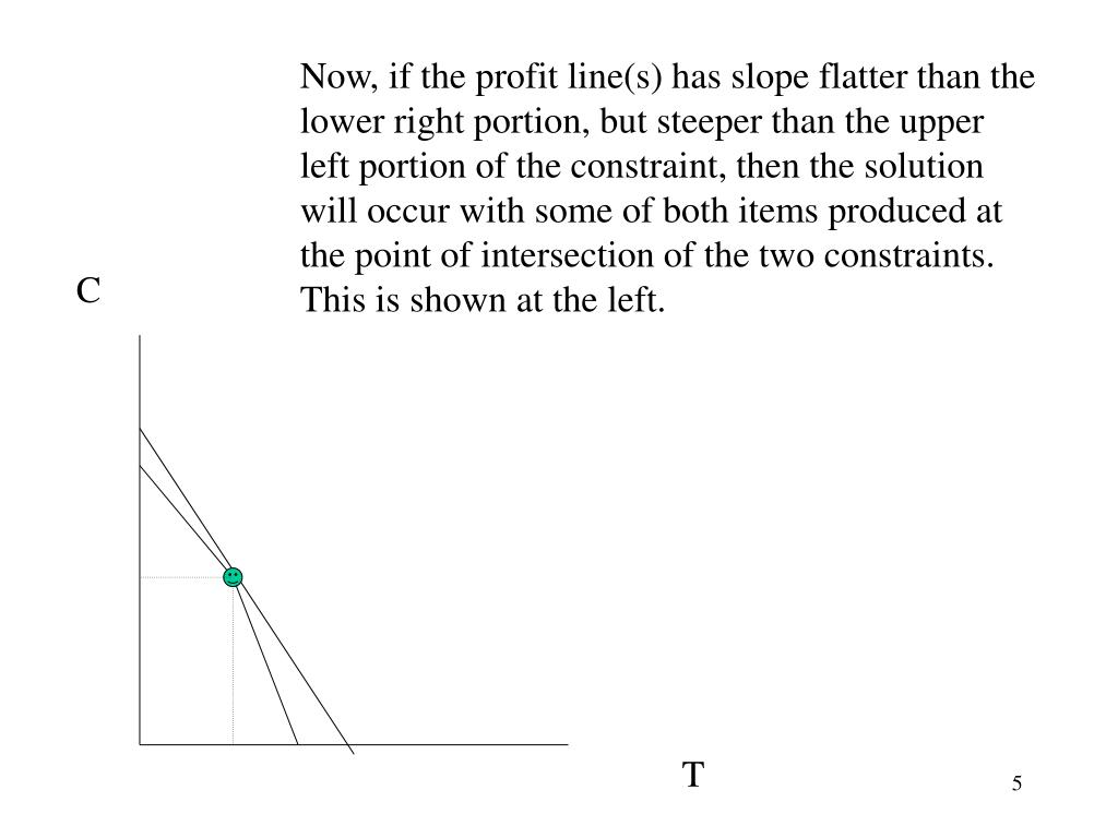 Now, if the profit line(s) has slope flatter than the lower right portion, but steeper than the upper left portion of the constraint, then the solution will occur with some of both items produced at the point of intersection of the two constraints. This is shown at the left.