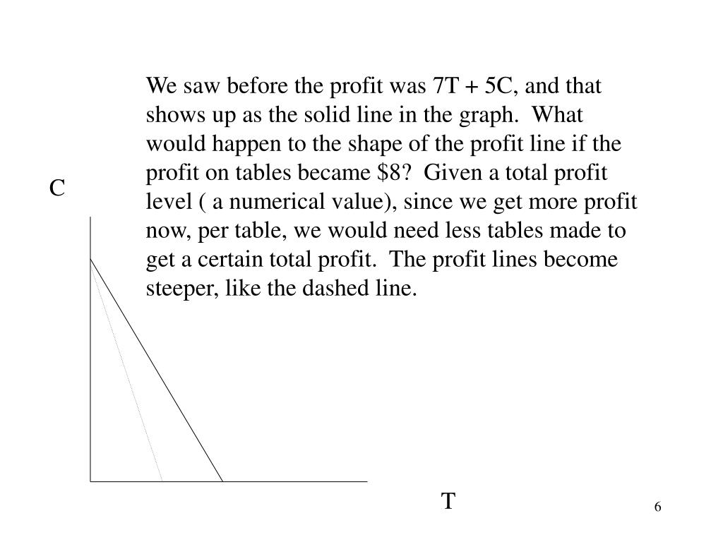 We saw before the profit was 7T + 5C, and that shows up as the solid line in the graph.  What would happen to the shape of the profit line if the profit on tables became $8?  Given a total profit level ( a numerical value), since we get more profit now, per table, we would need less tables made to get a certain total profit.  The profit lines become steeper, like the dashed line.