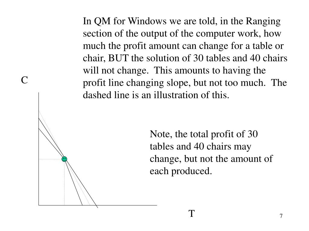 In QM for Windows we are told, in the Ranging section of the output of the computer work, how much the profit amount can change for a table or chair, BUT the solution of 30 tables and 40 chairs will not change.  This amounts to having the profit line changing slope, but not too much.  The dashed line is an illustration of this.
