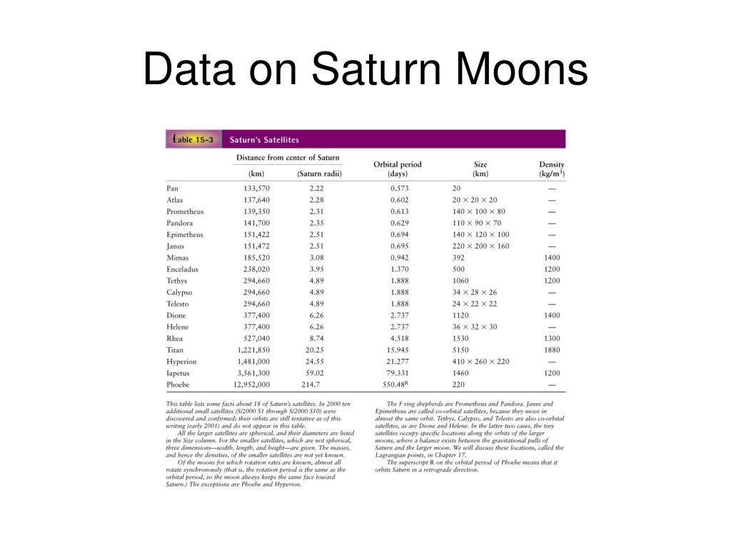 Data on Saturn Moons