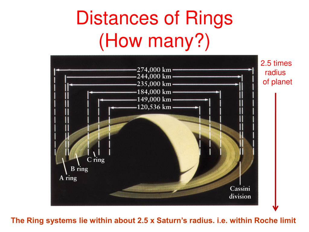 Distances of Rings