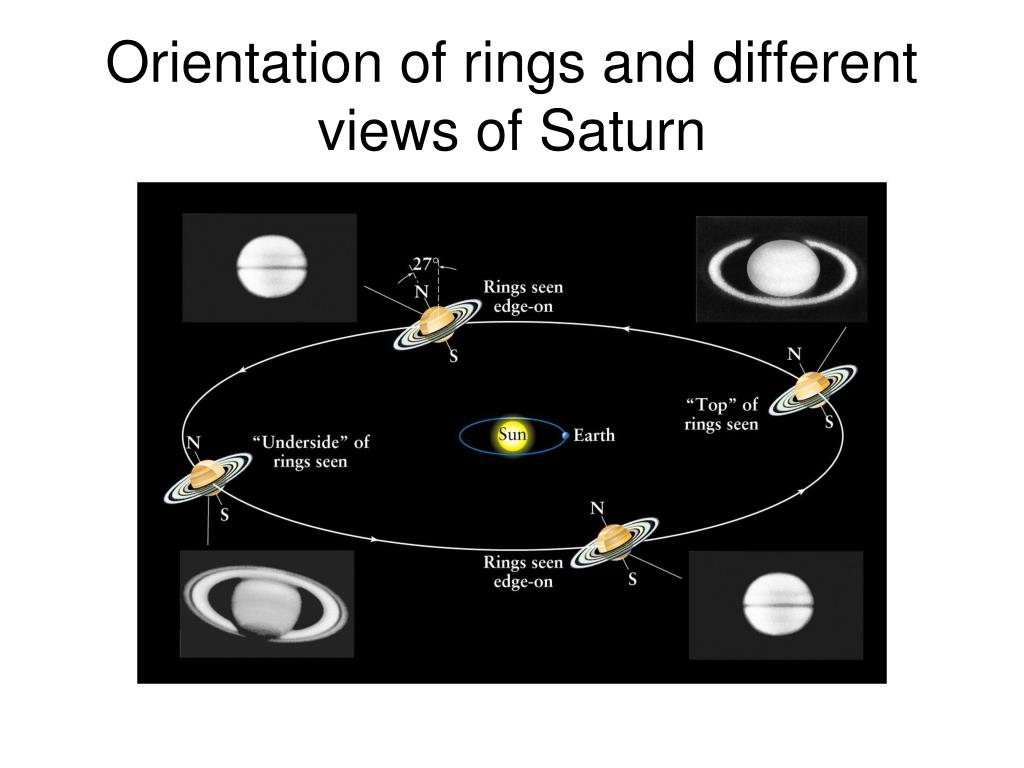 Orientation of rings and different views of Saturn