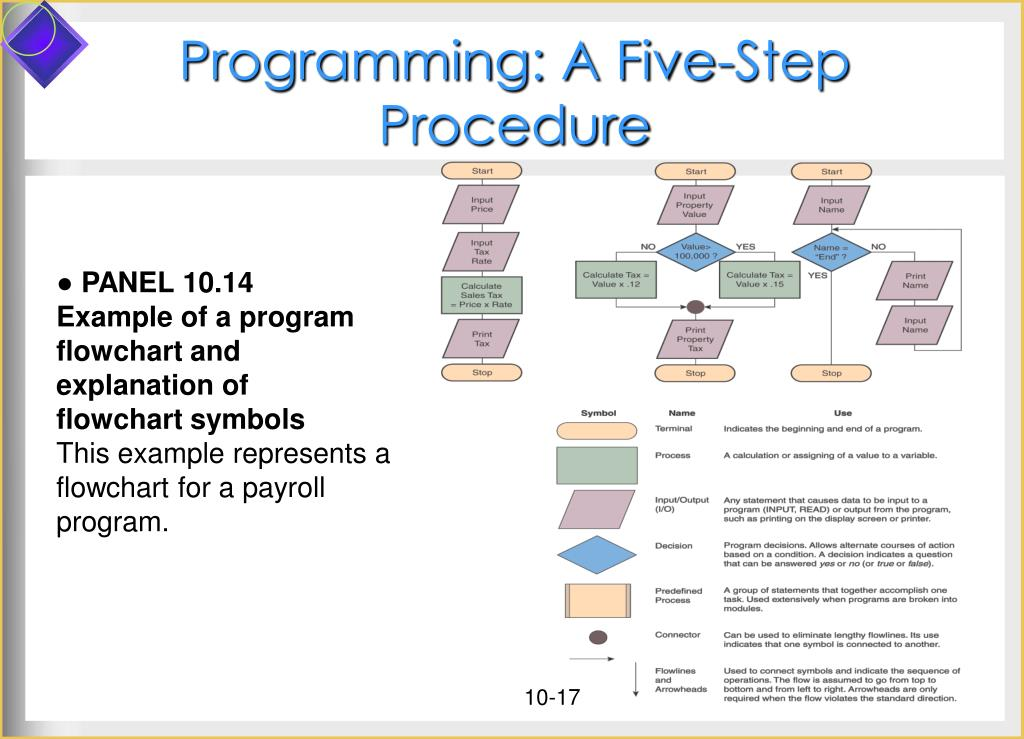 Programming: A Five-Step Procedure