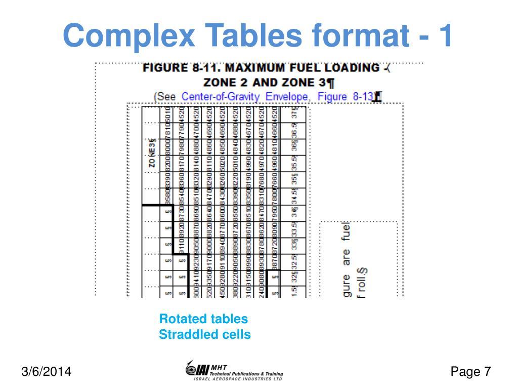 Complex Tables format - 1