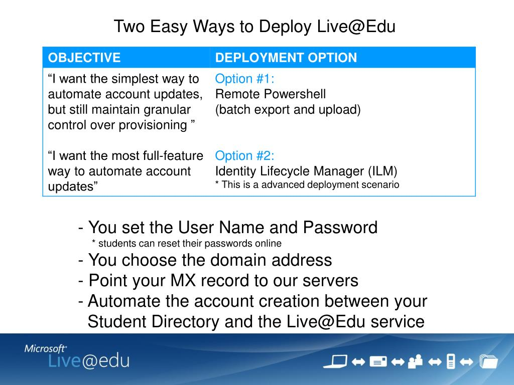 Two Easy Ways to Deploy Live@Edu