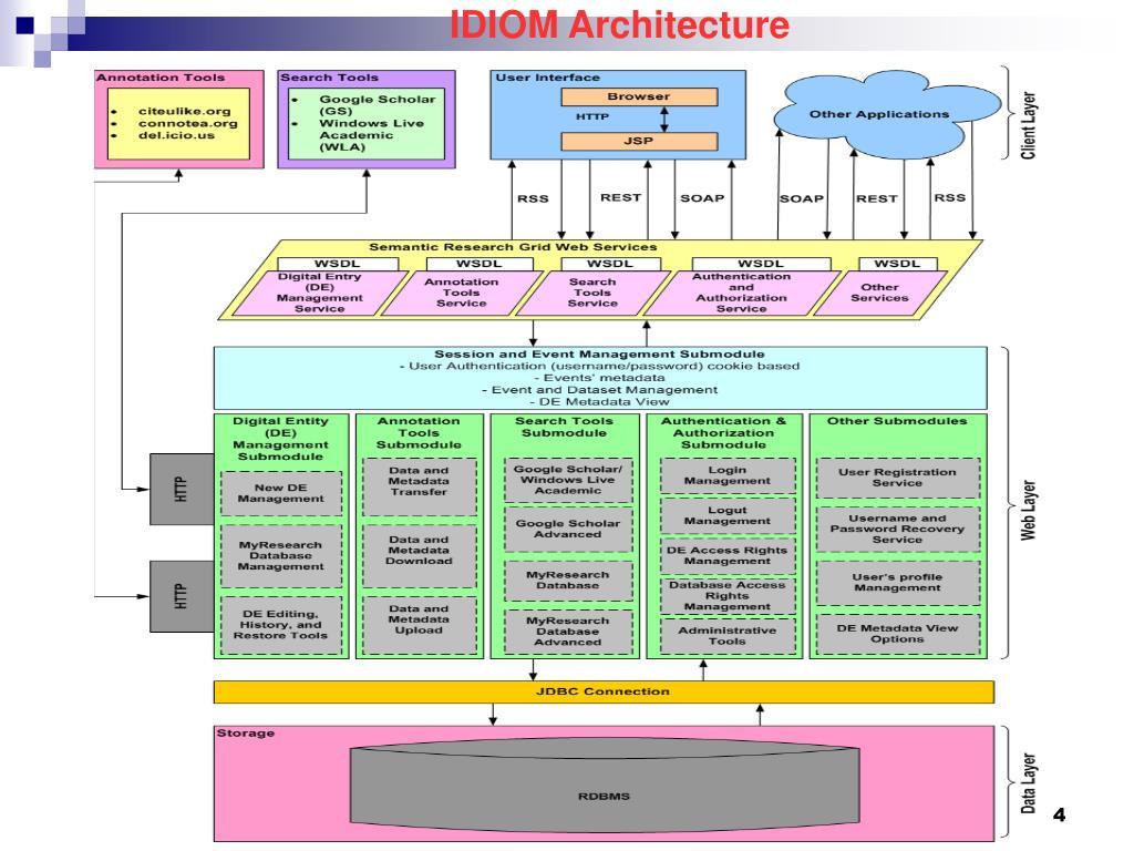 IDIOM Architecture
