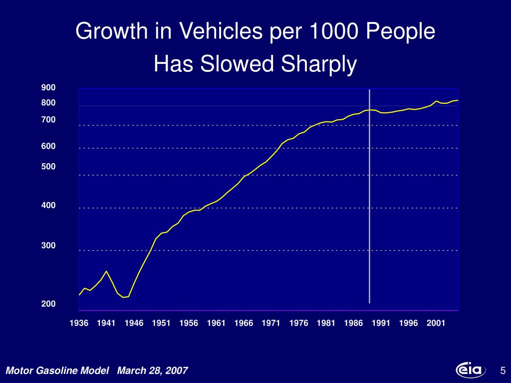 Growth in Vehicles per 1000 People
