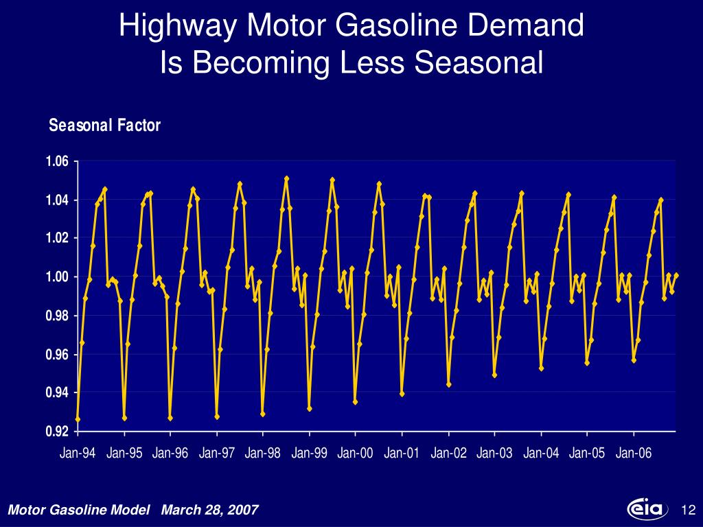 Highway Motor Gasoline Demand
