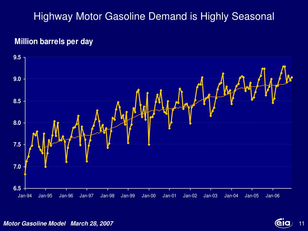 Highway Motor Gasoline Demand is Highly Seasonal