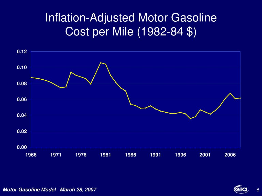 Inflation-Adjusted Motor Gasoline
