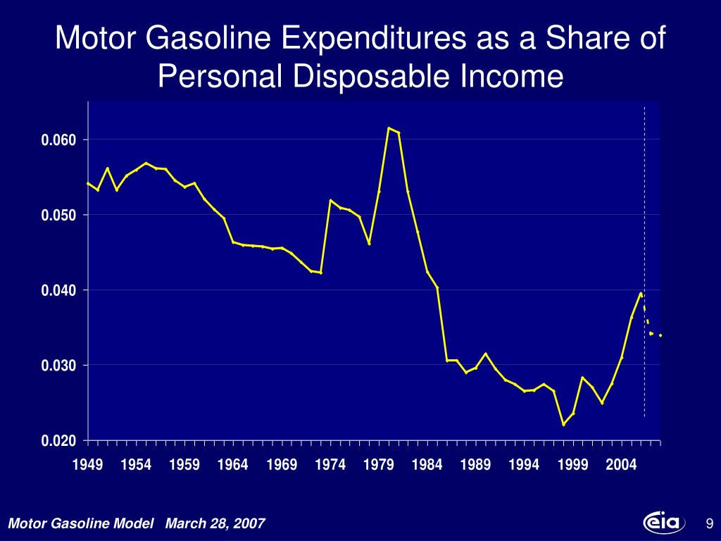Motor Gasoline Expenditures as a Share of Personal Disposable Income