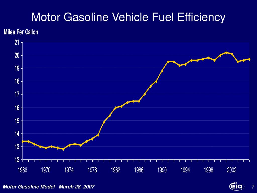 Motor Gasoline Vehicle Fuel Efficiency