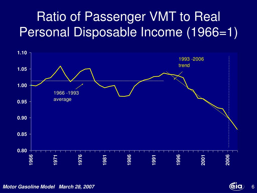 Ratio of Passenger VMT to Real Personal Disposable Income (1966=1)