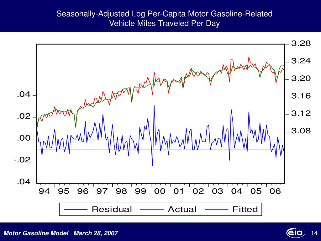 Seasonally-Adjusted Log Per-Capita Motor Gasoline-Related