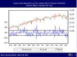 seasonally adjusted log per capita motor gasoline related vehicle miles traveled per day
