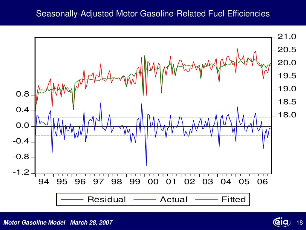 Seasonally-Adjusted Motor Gasoline-Related Fuel Efficiencies