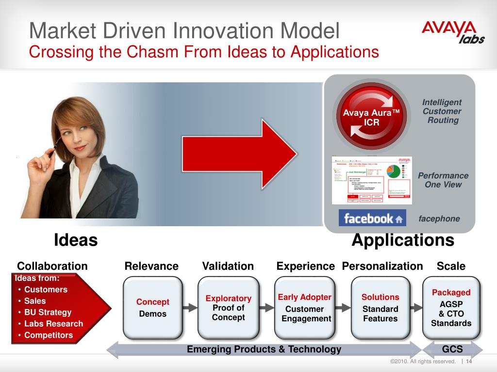 Market Driven Innovation Model