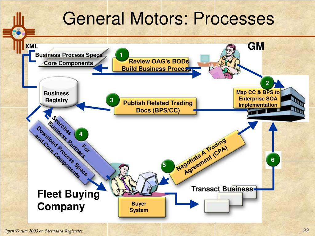 General Motors: Processes