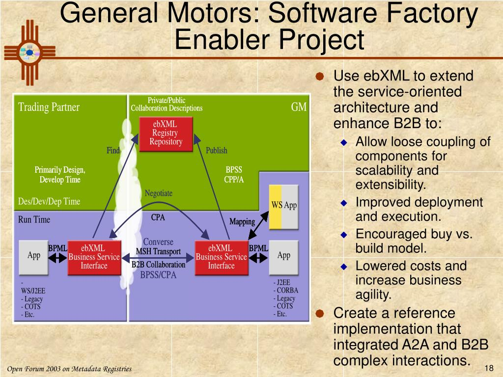General Motors: Software Factory