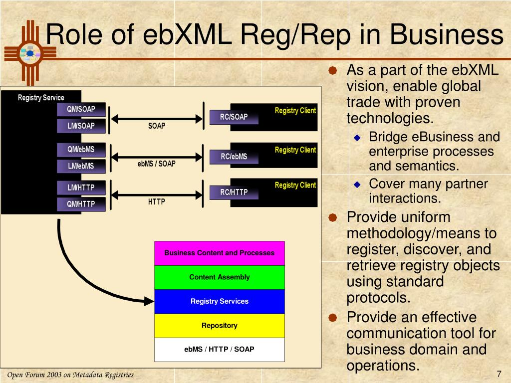 Role of ebXML Reg/Rep in Business