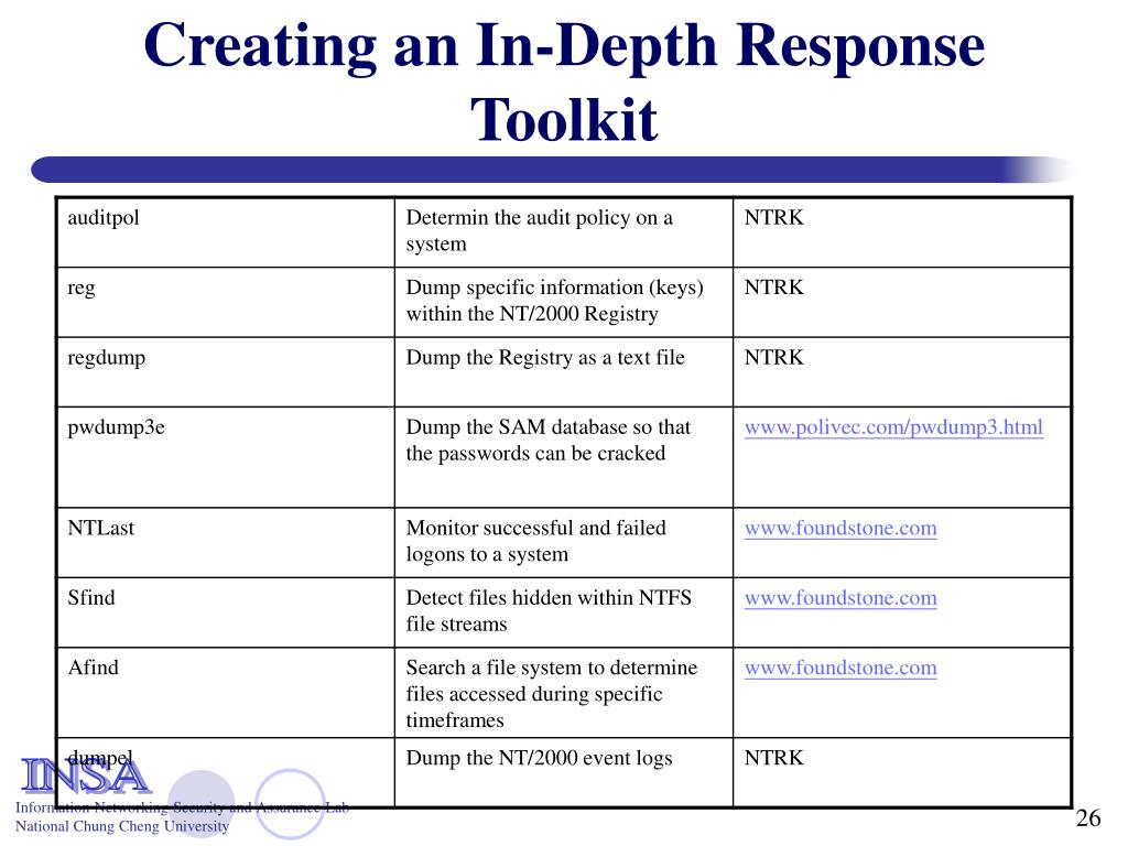Creating an In-Depth Response Toolkit