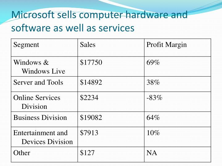 Microsoft sells computer hardware and software as well as services