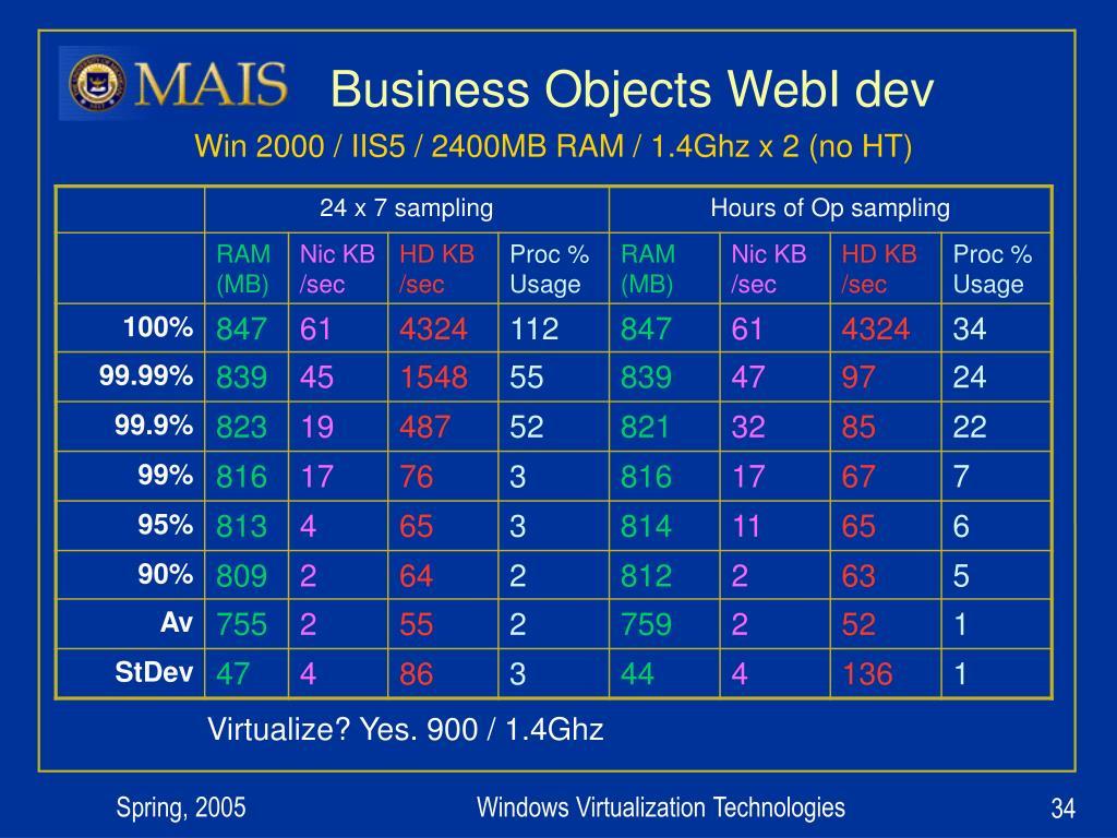 Business Objects WebI dev