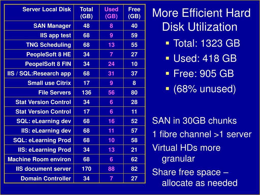 More Efficient Hard Disk Utilization