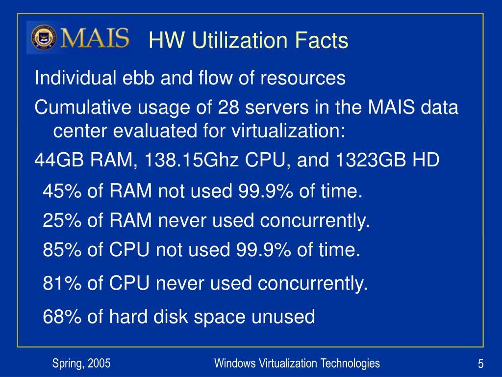 HW Utilization Facts