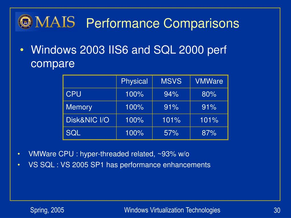 Performance Comparisons