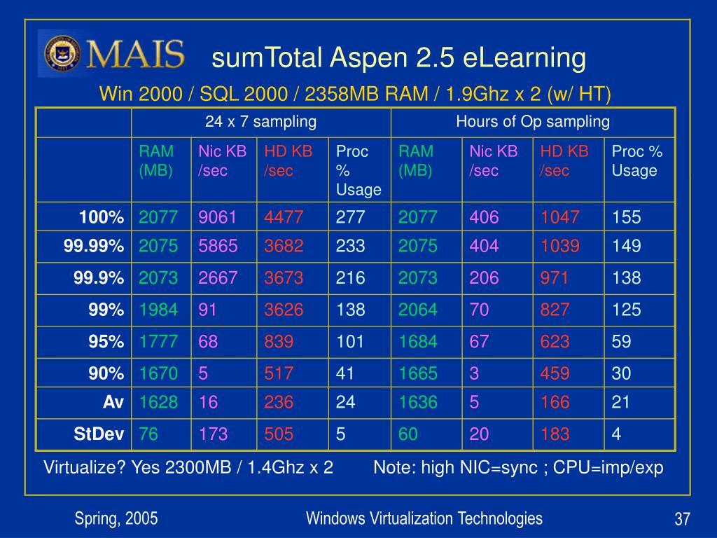 sumTotal Aspen 2.5 eLearning