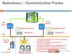 redundancy synchronization process