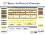 uc server architecture overview continued