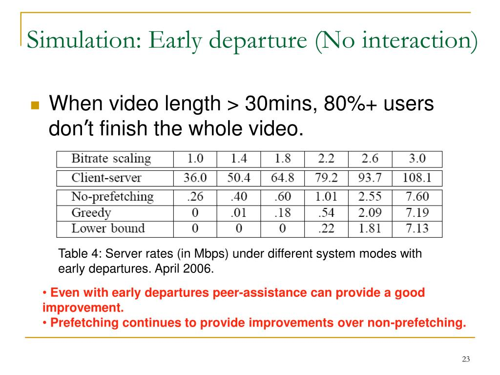 Simulation: Early departure (No interaction)