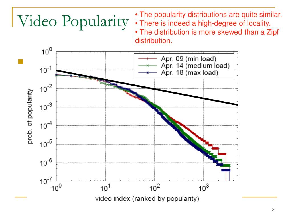 The popularity distributions are quite similar.