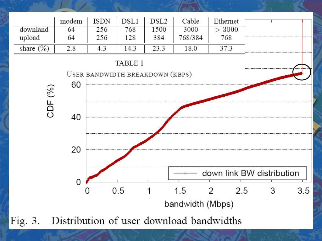 Download bandwidth