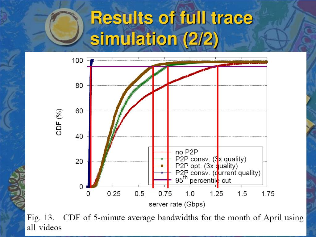Results of full trace simulation (2/2)