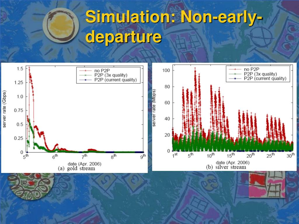 Simulation: Non-early-departure