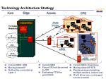 technology architecture strategy