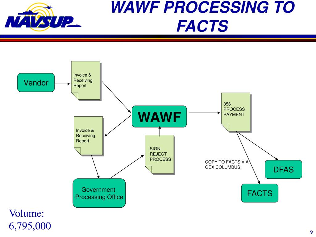 WAWF PROCESSING TO FACTS