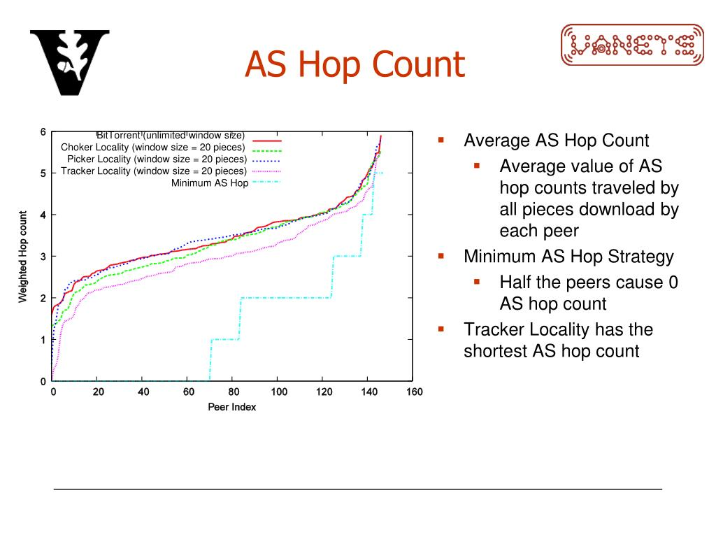 AS Hop Count